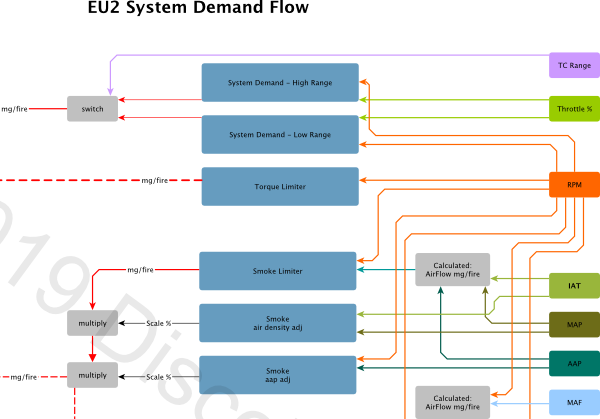 EU2 System Demand Flowchart