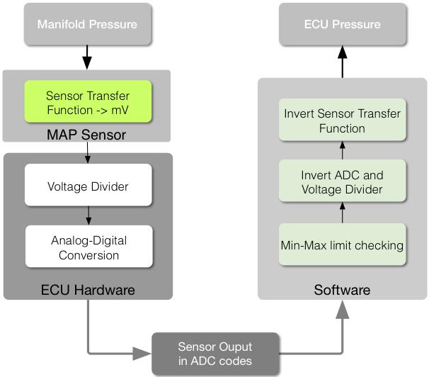 Map Sensor Scaling